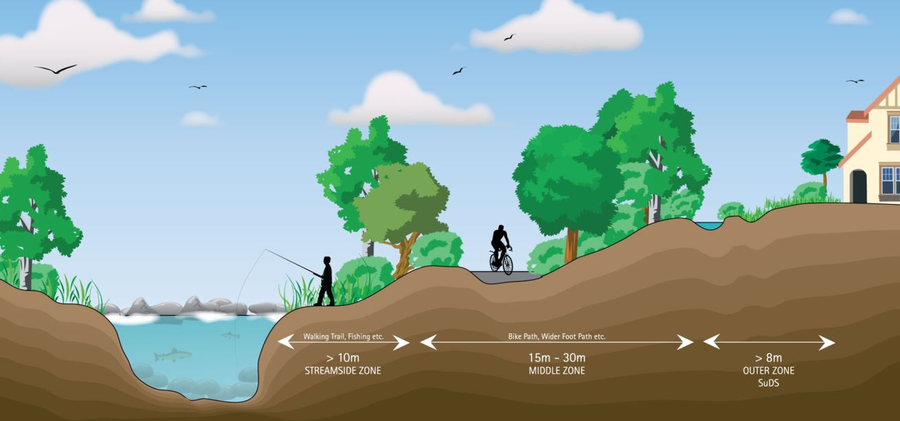 Inland Fisheries Ireland Launches 'Planning for Watercourses in the Urban Environment' 2020 Update