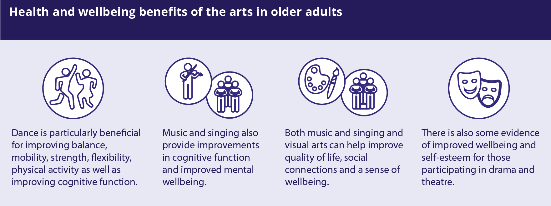 New report highlights positive health and wellbeing impacts of arts and creativity in later life